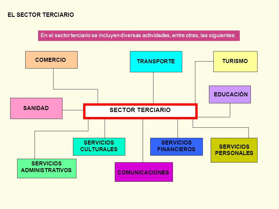 SERVICIOS ADMINISTRATIVOS SERVICIOS FINANCIEROS