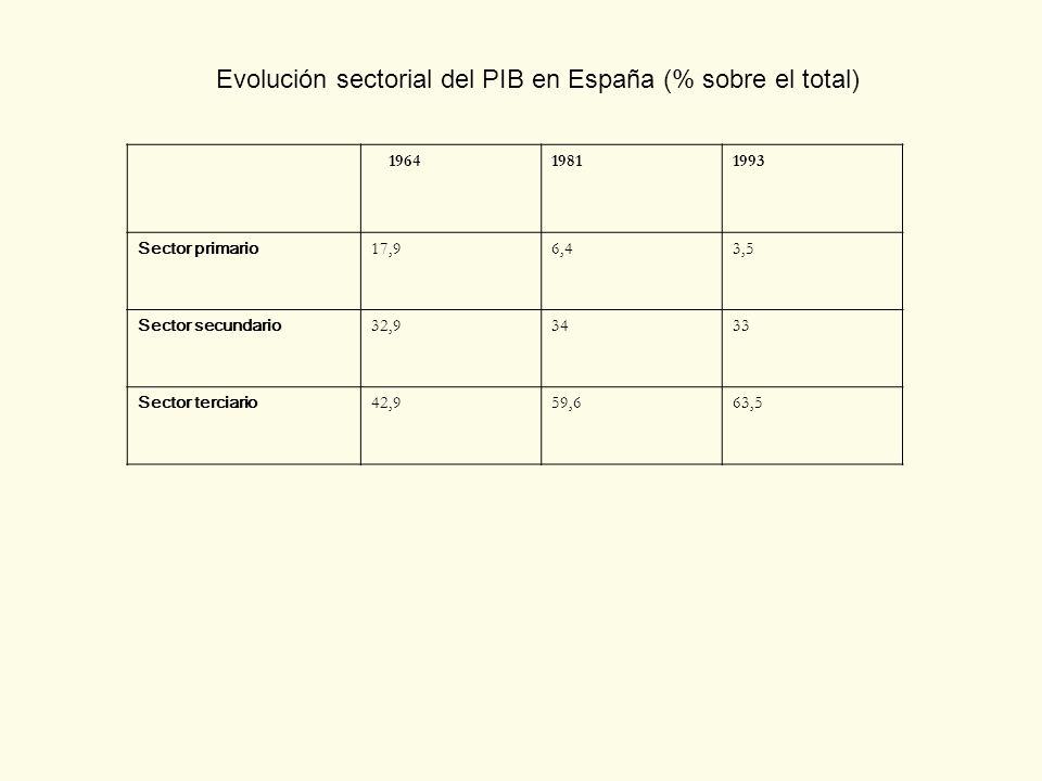 Evolución sectorial del PIB en España (% sobre el total)
