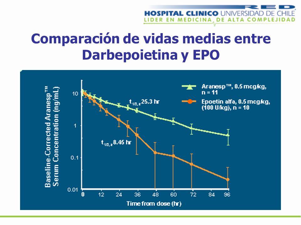 Comparación de vidas medias entre Darbepoietina y EPO