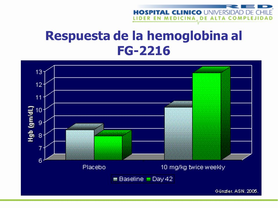 Respuesta de la hemoglobina al FG-2216