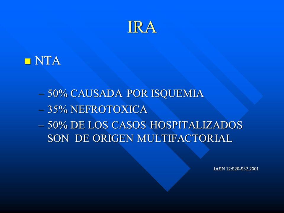 IRA NTA 50% CAUSADA POR ISQUEMIA 35% NEFROTOXICA