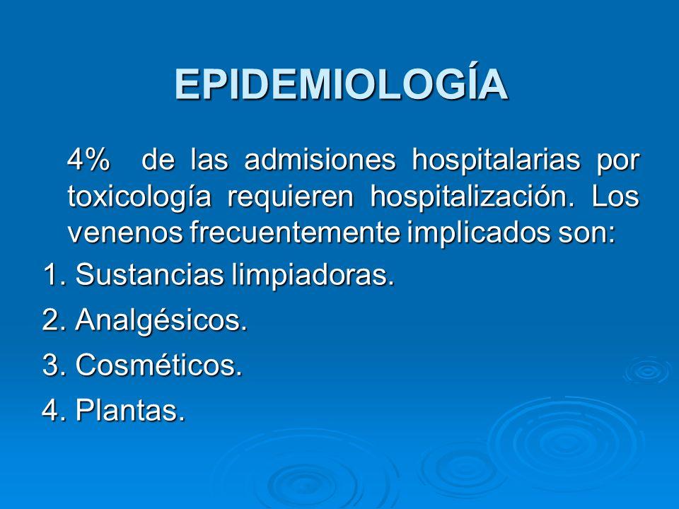 EPIDEMIOLOGÍA 4% de las admisiones hospitalarias por toxicología requieren hospitalización. Los venenos frecuentemente implicados son:
