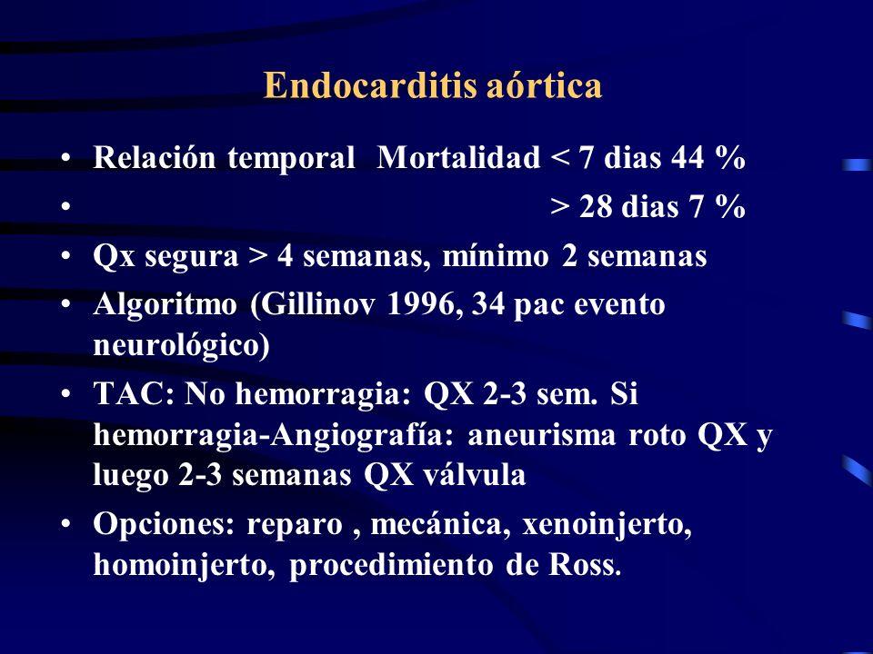 Endocarditis aórtica Relación temporal Mortalidad < 7 dias 44 %
