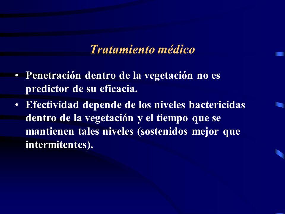 Tratamiento médicoPenetración dentro de la vegetación no es predictor de su eficacia.