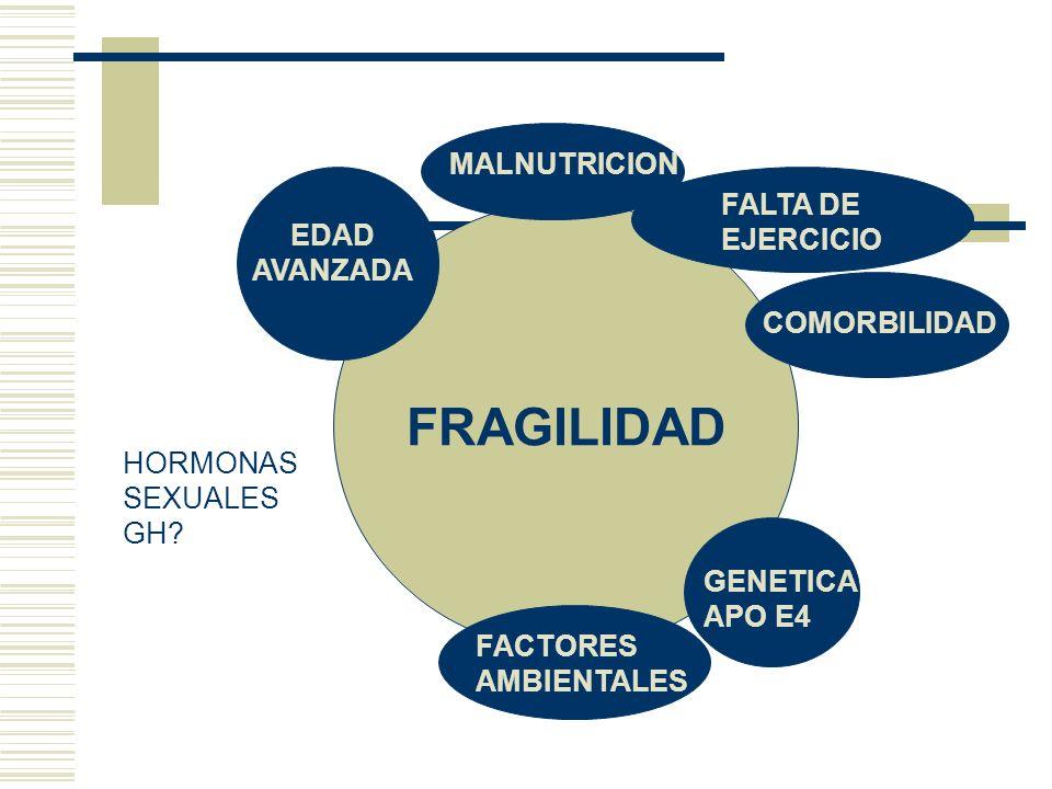 FRAGILIDAD MALNUTRICION FALTA DE EJERCICIO EDAD AVANZADA COMORBILIDAD