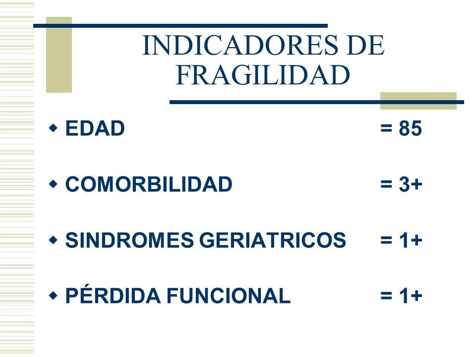 INDICADORES DE FRAGILIDAD