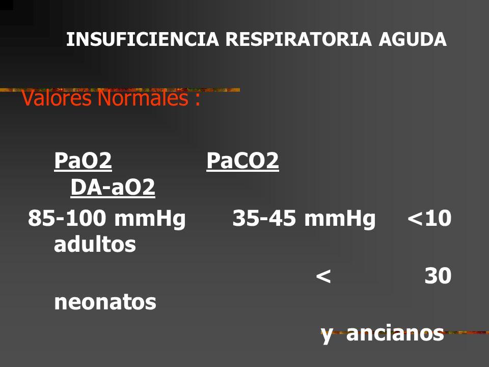 85-100 mmHg 35-45 mmHg <10 adultos < 30 neonatos y ancianos