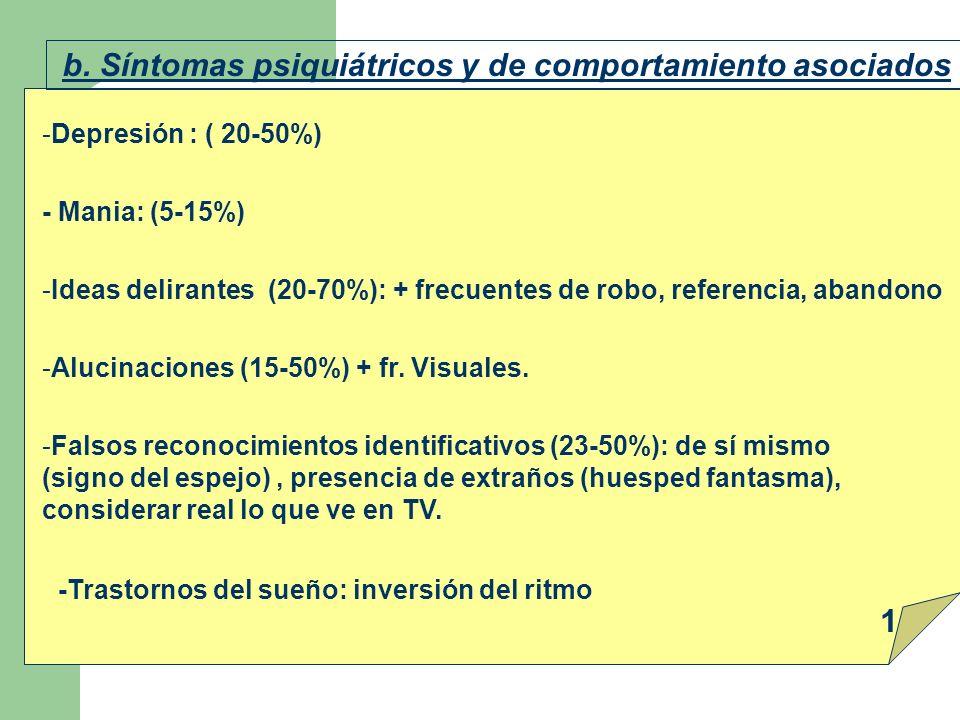 1 b. Síntomas psiquiátricos y de comportamiento asociados
