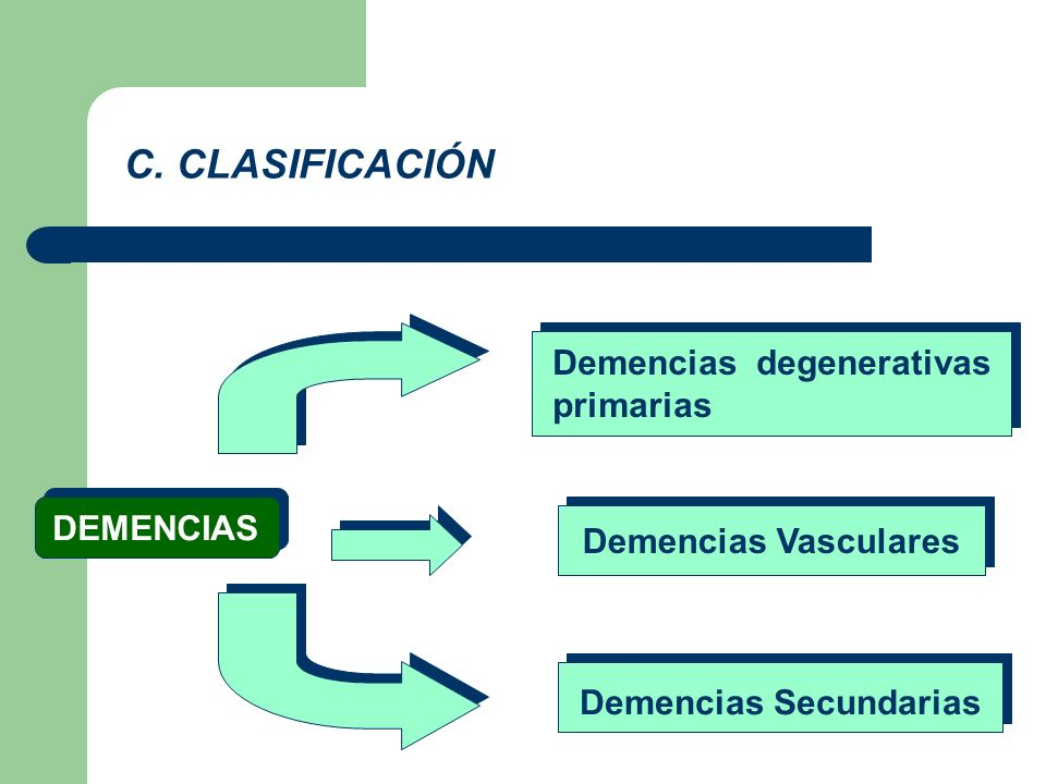 C. CLASIFICACIÓN Demencias degenerativas primarias DEMENCIAS