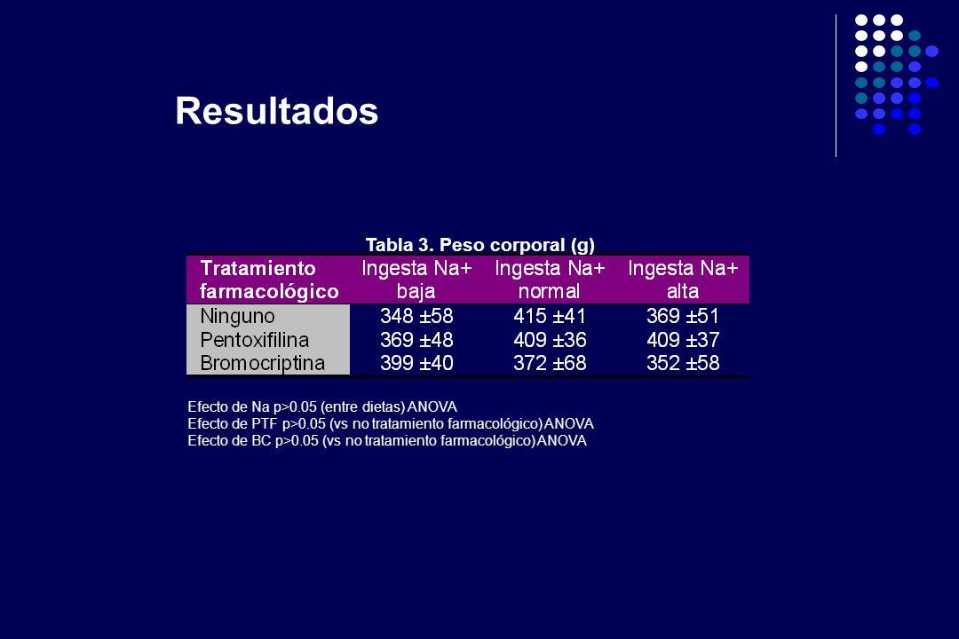 Tabla 3. Peso corporal (g)