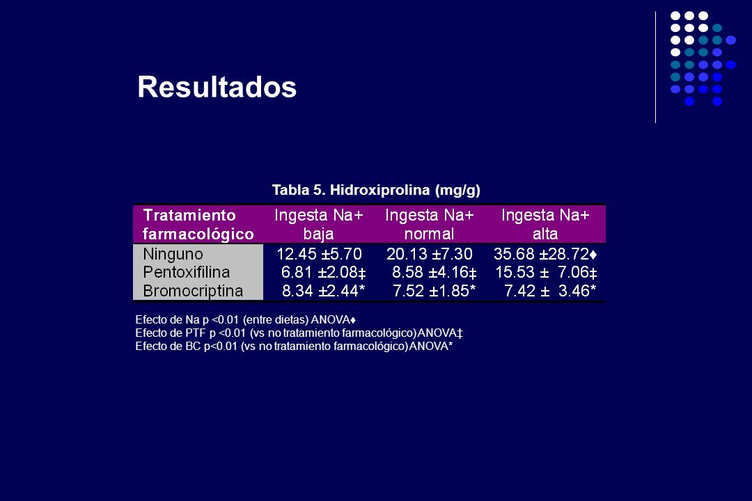 Tabla 5. Hidroxiprolina (mg/g)