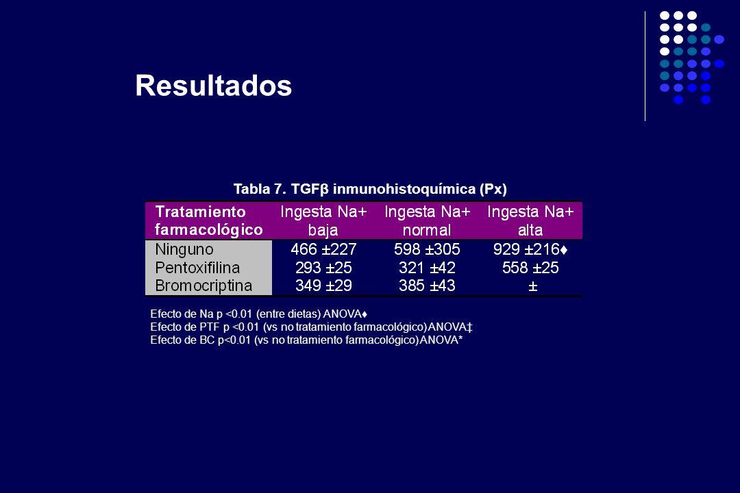 Tabla 7. TGFβ inmunohistoquímica (Px)