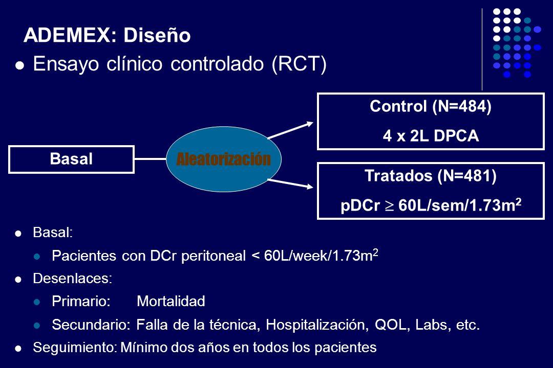 Ensayo clínico controlado (RCT)