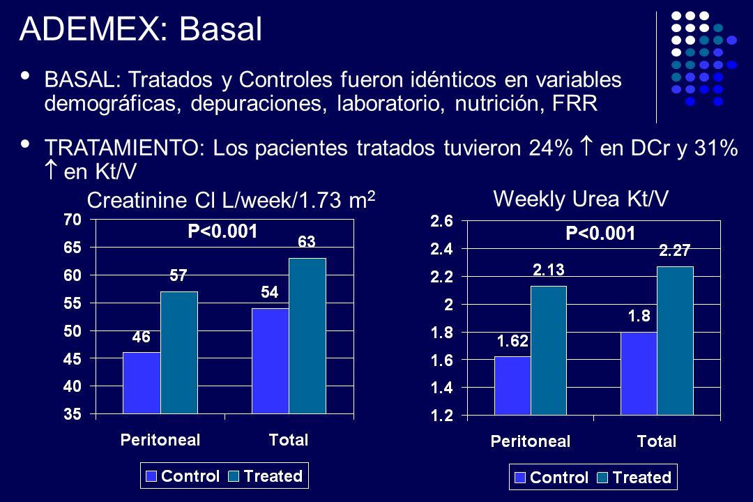 ADEMEX: Basal BASAL: Tratados y Controles fueron idénticos en variables demográficas, depuraciones, laboratorio, nutrición, FRR.