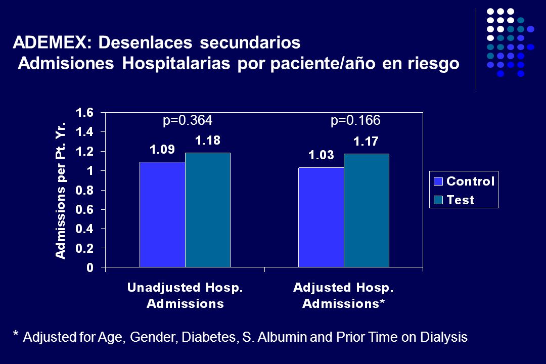 ADEMEX: Desenlaces secundarios Admisiones Hospitalarias por paciente/año en riesgo