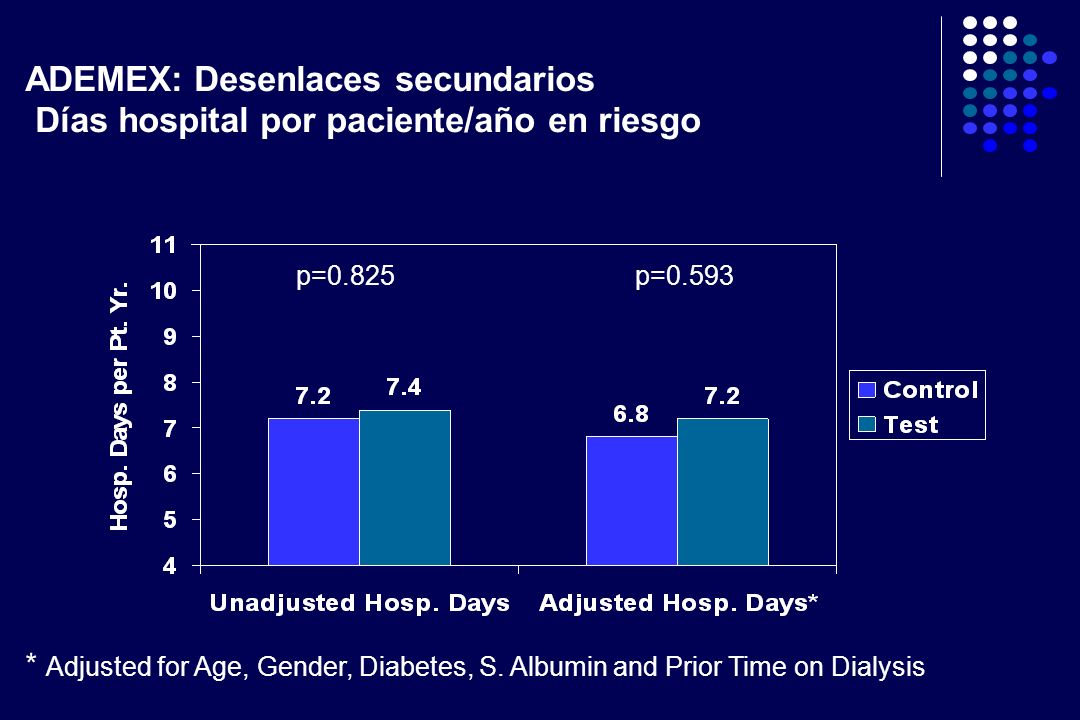 ADEMEX: Desenlaces secundarios Días hospital por paciente/año en riesgo
