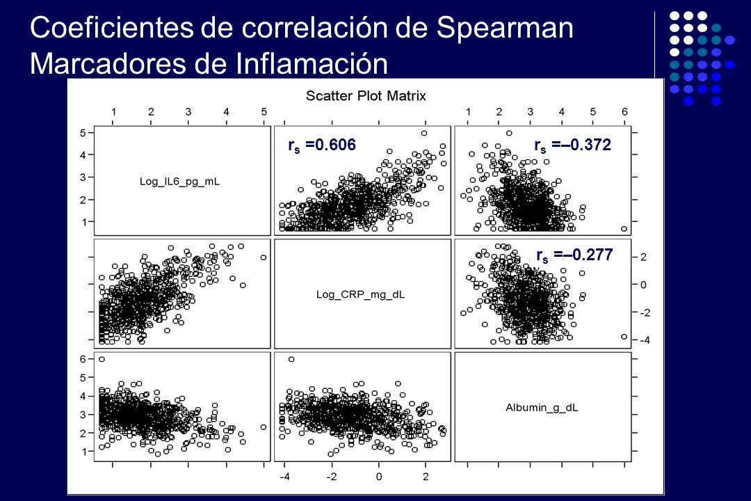 Coeficientes de correlación de Spearman Marcadores de Inflamación