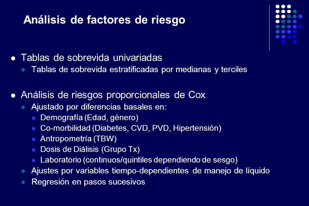 Análisis de factores de riesgo