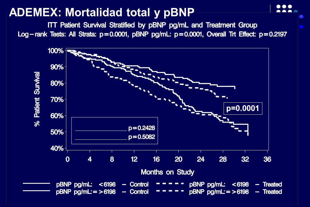 ADEMEX: Mortalidad total y pBNP