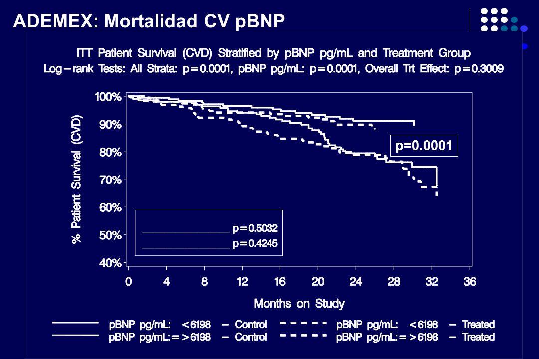 ADEMEX: Mortalidad CV pBNP