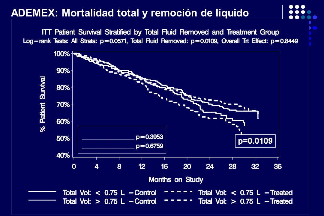 ADEMEX: Mortalidad total y remoción de líquido