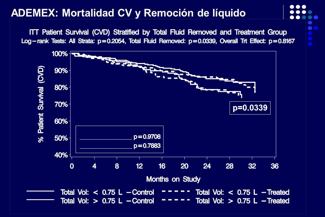 ADEMEX: Mortalidad CV y Remoción de líquido