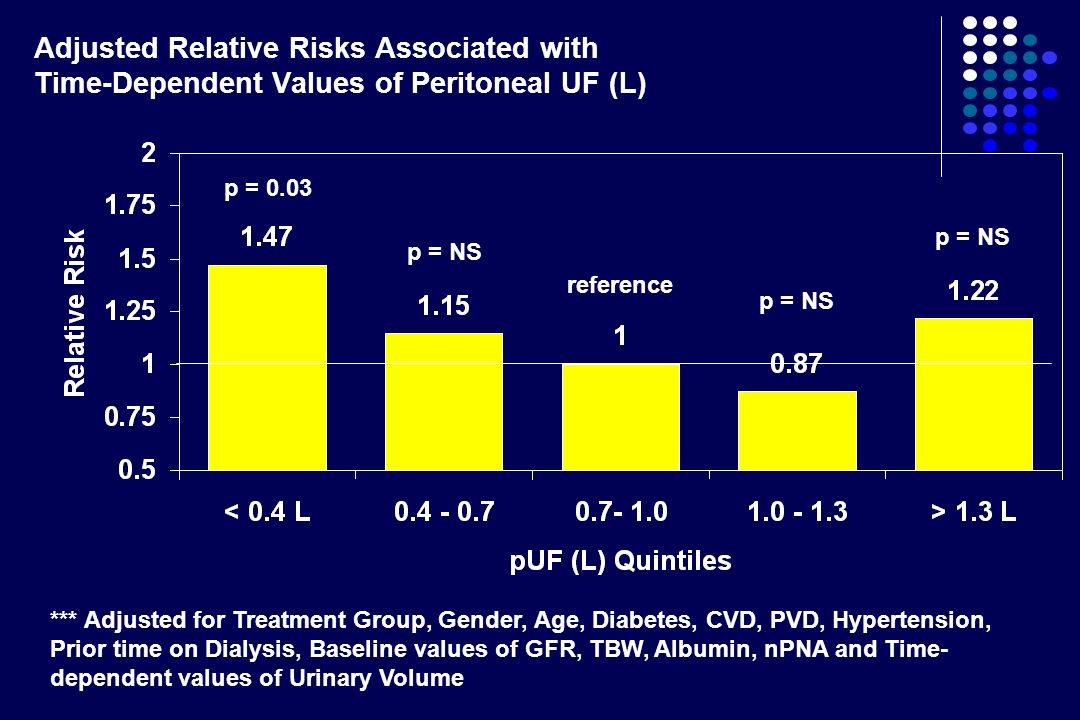 Adjusted Relative Risks Associated with Time-Dependent Values of Peritoneal UF (L)
