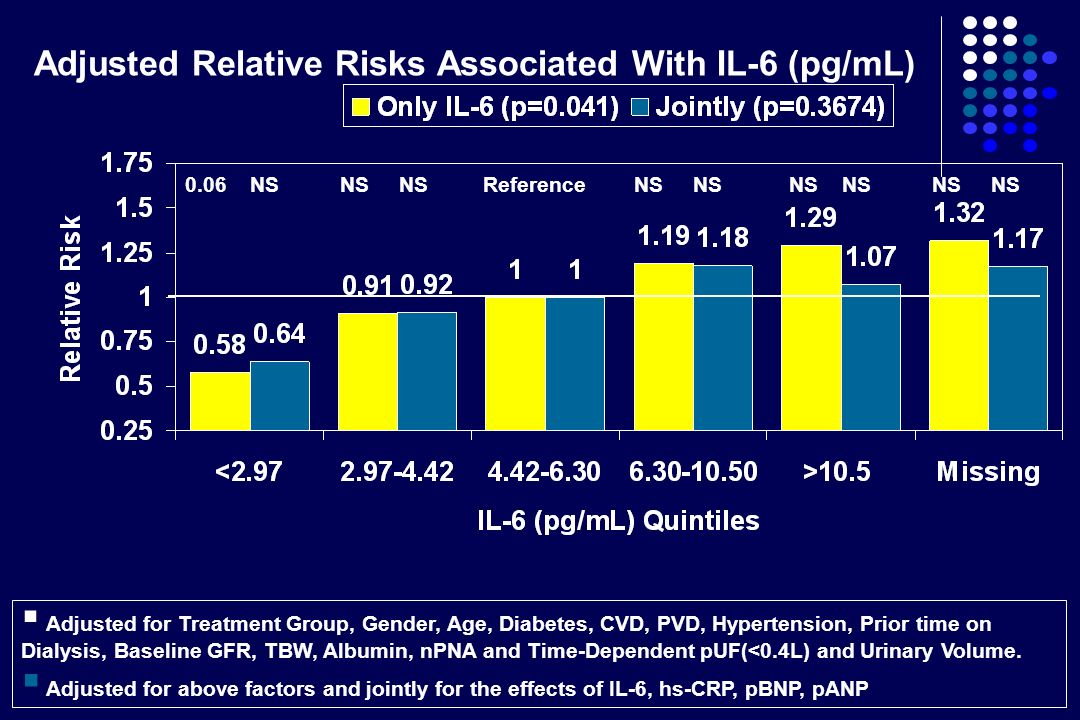 Adjusted Relative Risks Associated With IL-6 (pg/mL)