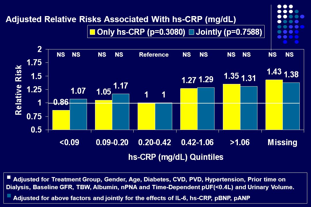 Adjusted Relative Risks Associated With hs-CRP (mg/dL)