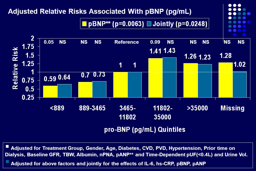 Adjusted Relative Risks Associated With pBNP (pg/mL)
