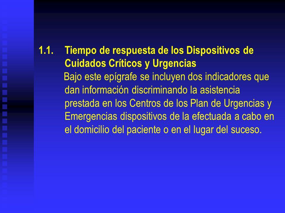 1.1. Tiempo de respuesta de los Dispositivos de Cuidados Críticos y Urgencias