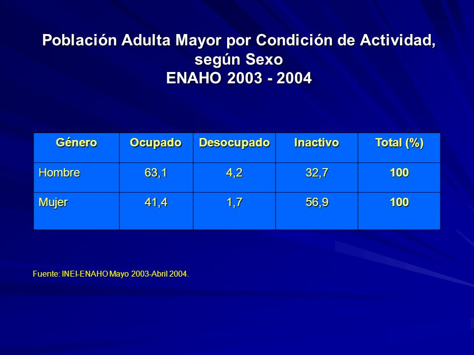 Población Adulta Mayor por Condición de Actividad, según Sexo ENAHO 2003 - 2004