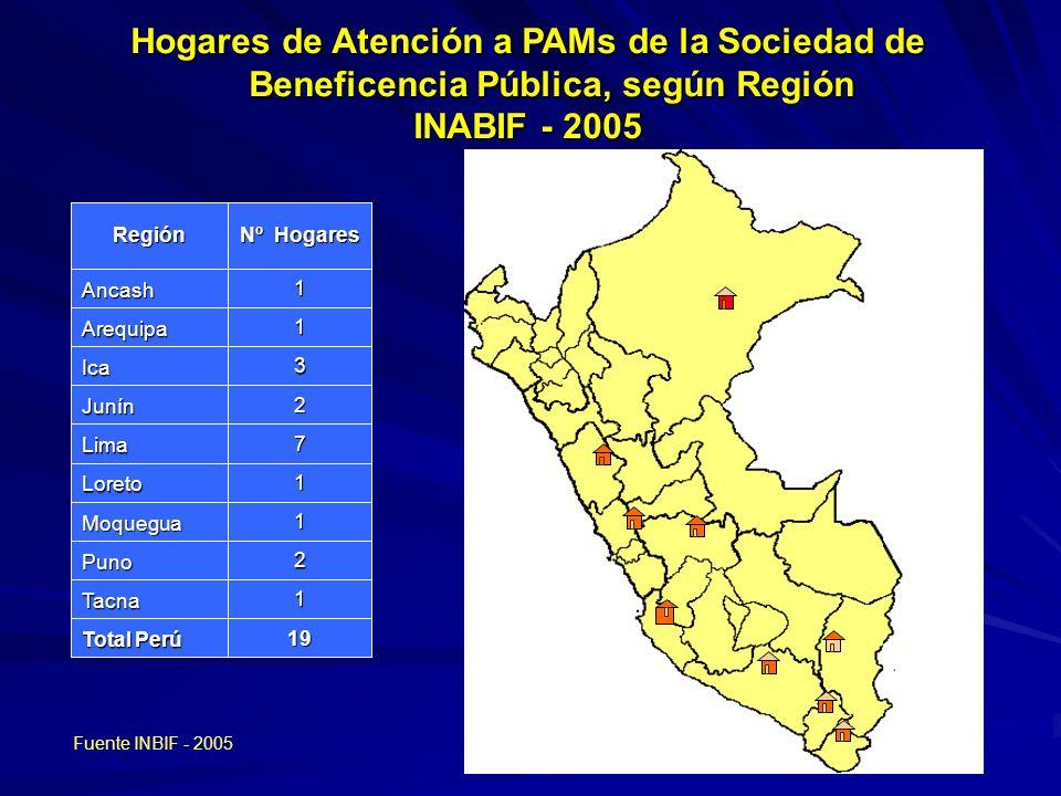 Hogares de Atención a PAMs de la Sociedad de Beneficencia Pública, según Región
