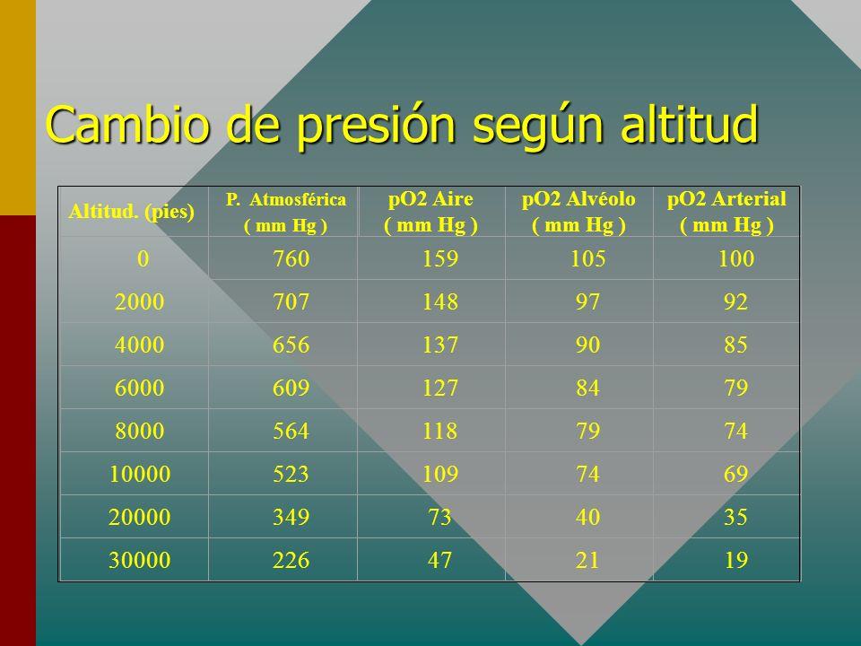 Cambio de presión según altitud