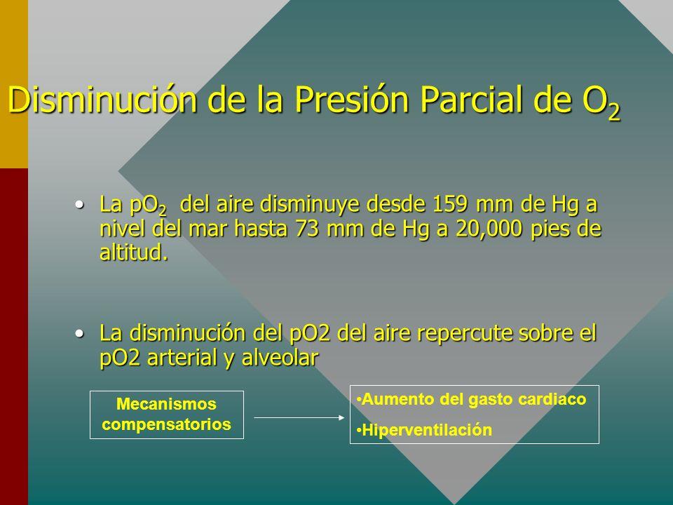 Disminución de la Presión Parcial de O2