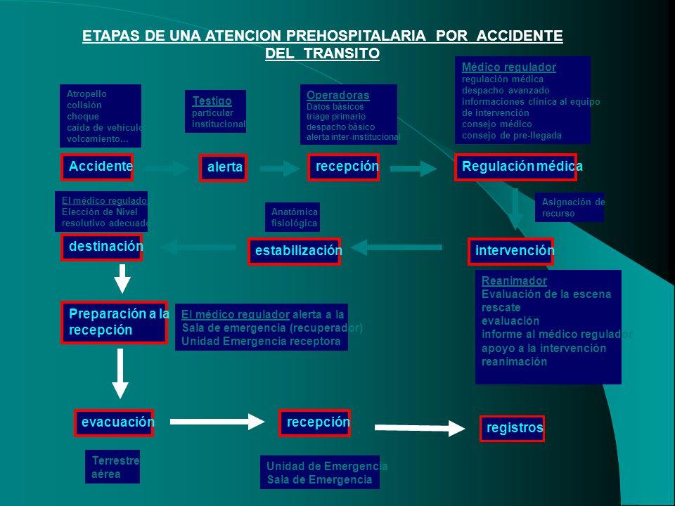 ETAPAS DE UNA ATENCION PREHOSPITALARIA POR ACCIDENTE