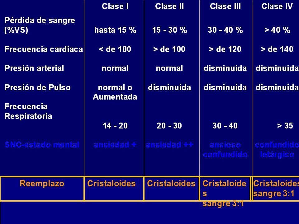 Reemplazo Cristaloides Cristaloides Cristaloides sangre 3:1 Cristaloides sangre 3:1