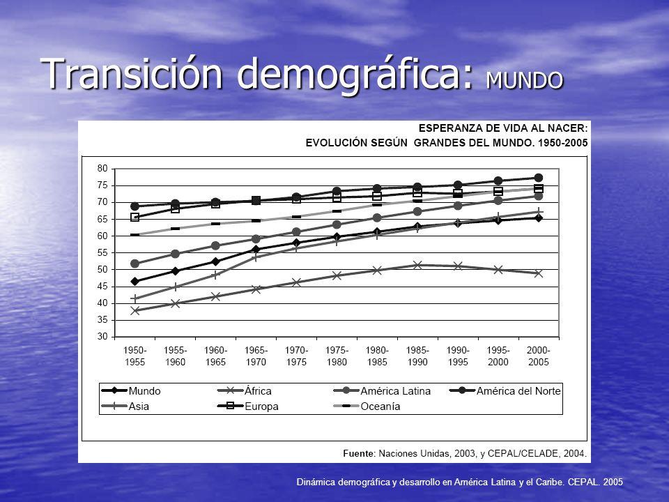 Transición demográfica: MUNDO