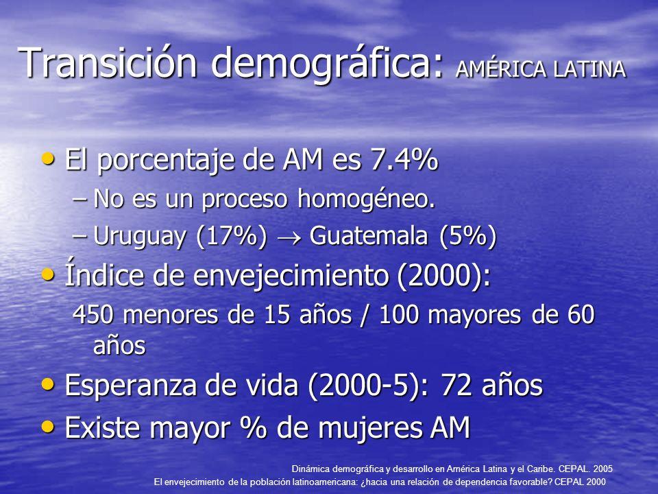 Transición demográfica: AMÉRICA LATINA