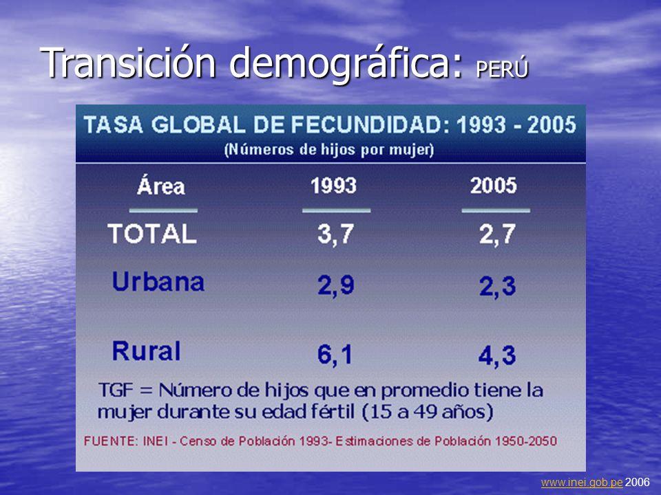Transición demográfica: PERÚ