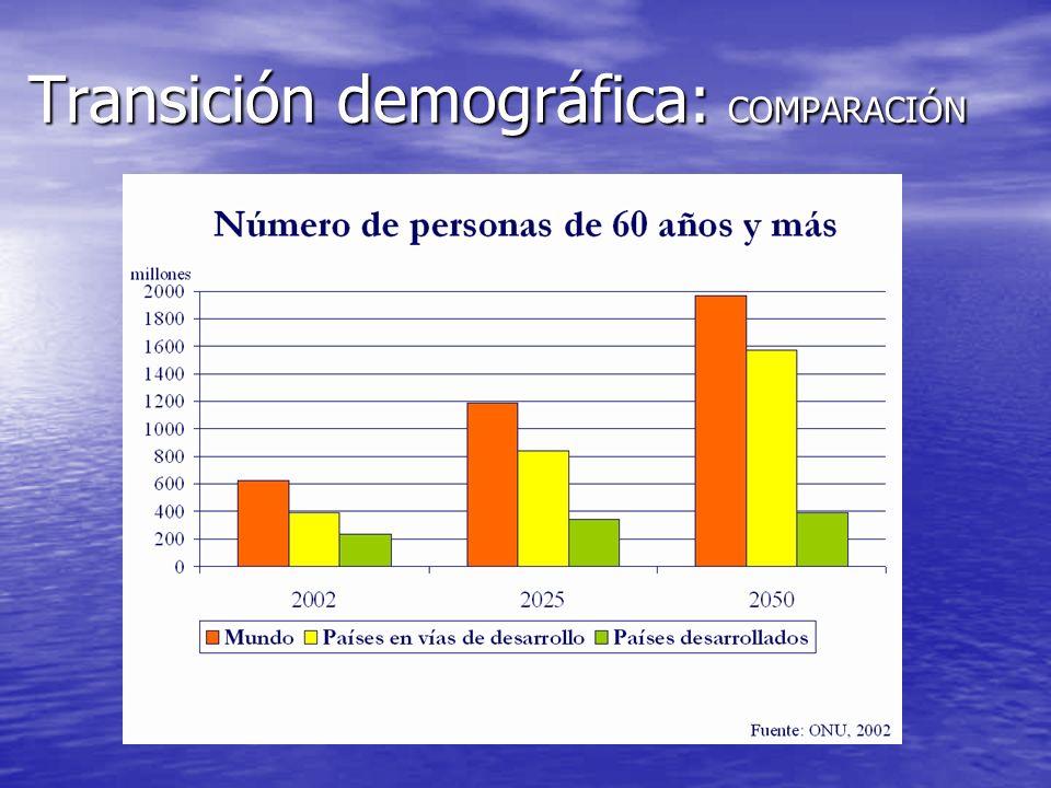 Transición demográfica: COMPARACIÓN