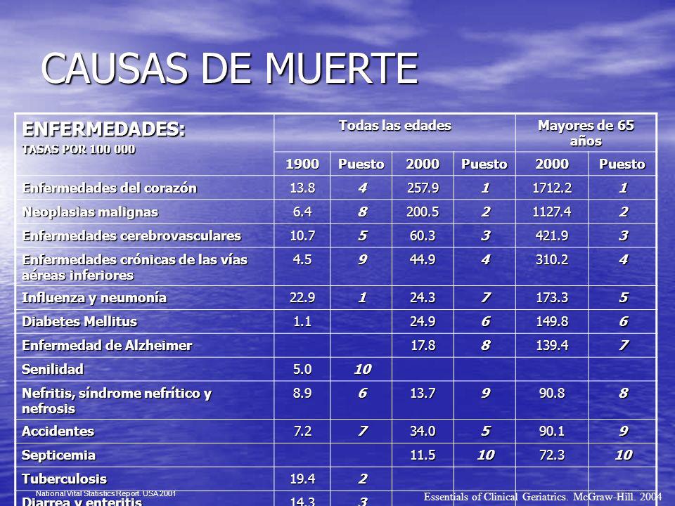 CAUSAS DE MUERTE ENFERMEDADES: Todas las edades Mayores de 65 años