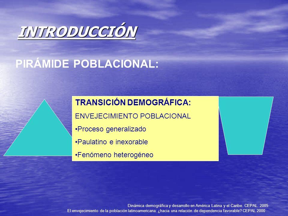 INTRODUCCIÓN PIRÁMIDE POBLACIONAL: TRANSICIÓN DEMOGRÁFICA:
