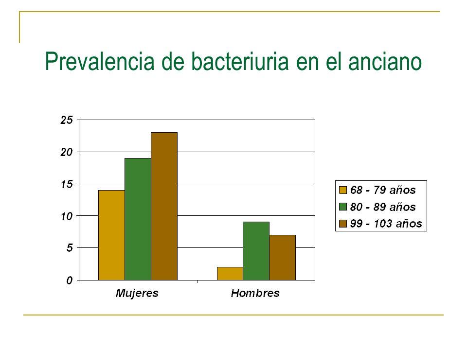 Prevalencia de bacteriuria en el anciano
