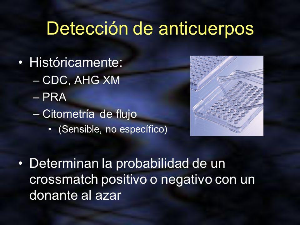 Detección de anticuerpos