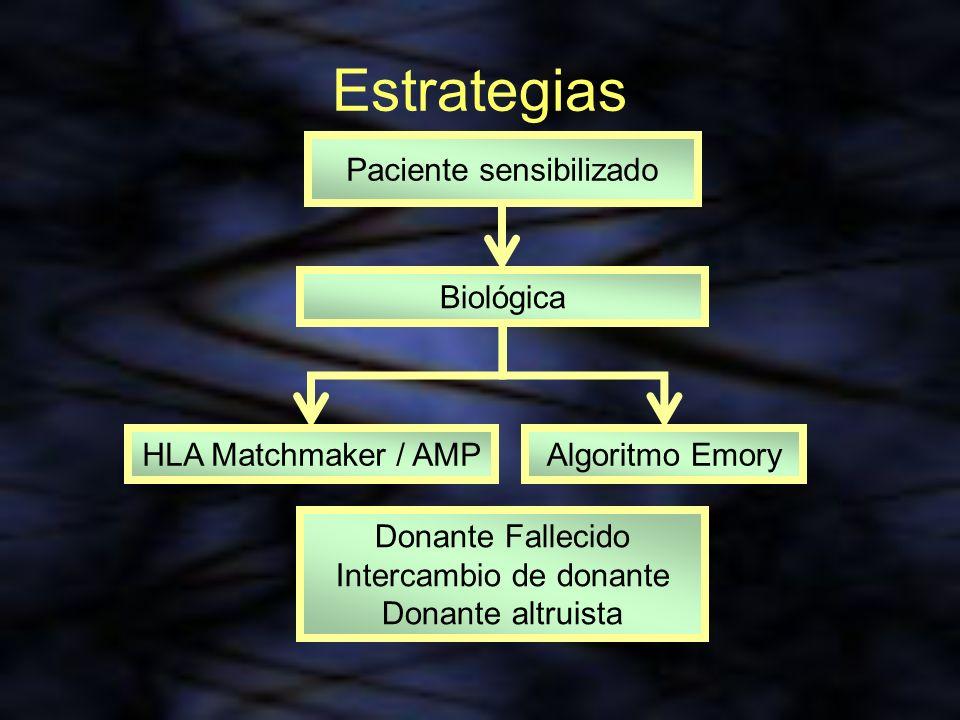 Estrategias Paciente sensibilizado Biológica HLA Matchmaker / AMP