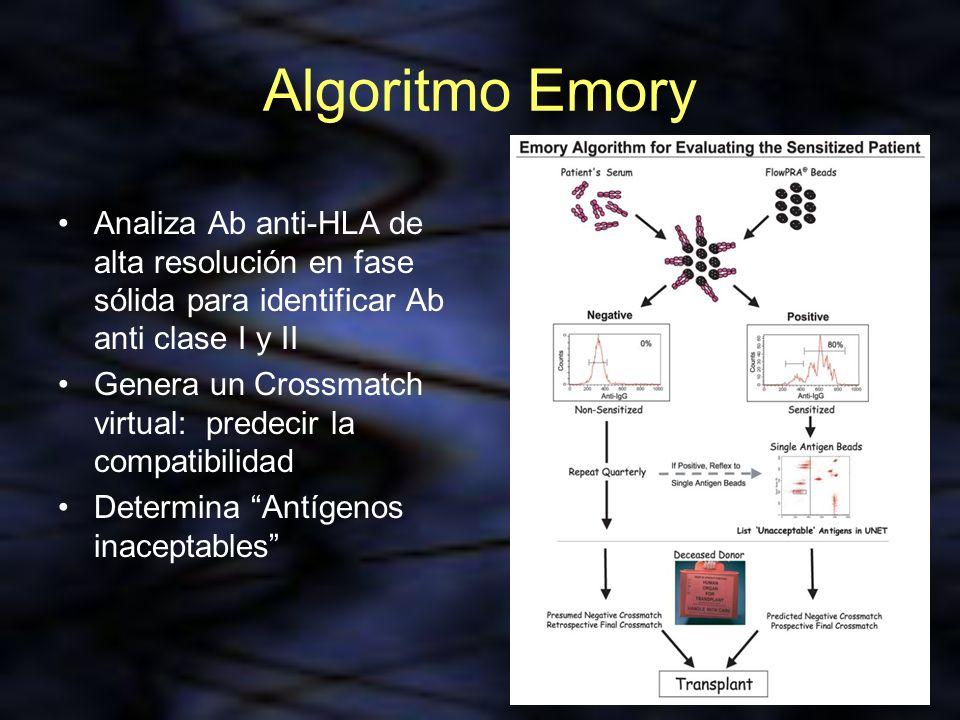 Algoritmo Emory Analiza Ab anti-HLA de alta resolución en fase sólida para identificar Ab anti clase I y II.