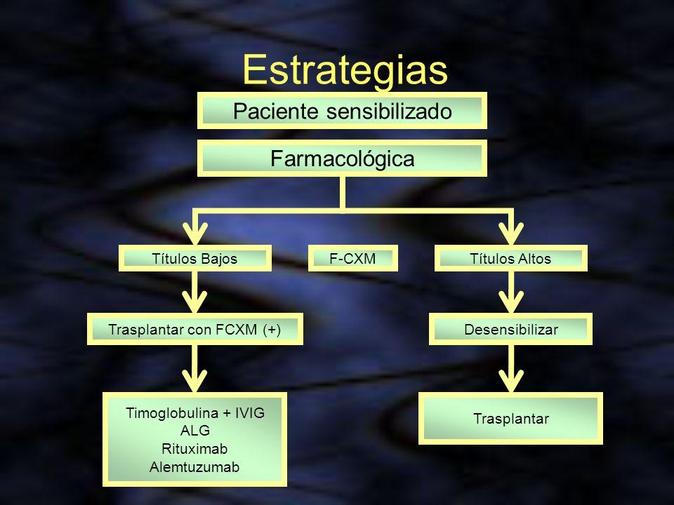 Estrategias Paciente sensibilizado Farmacológica Títulos Bajos F-CXM