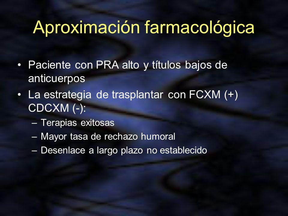 Aproximación farmacológica