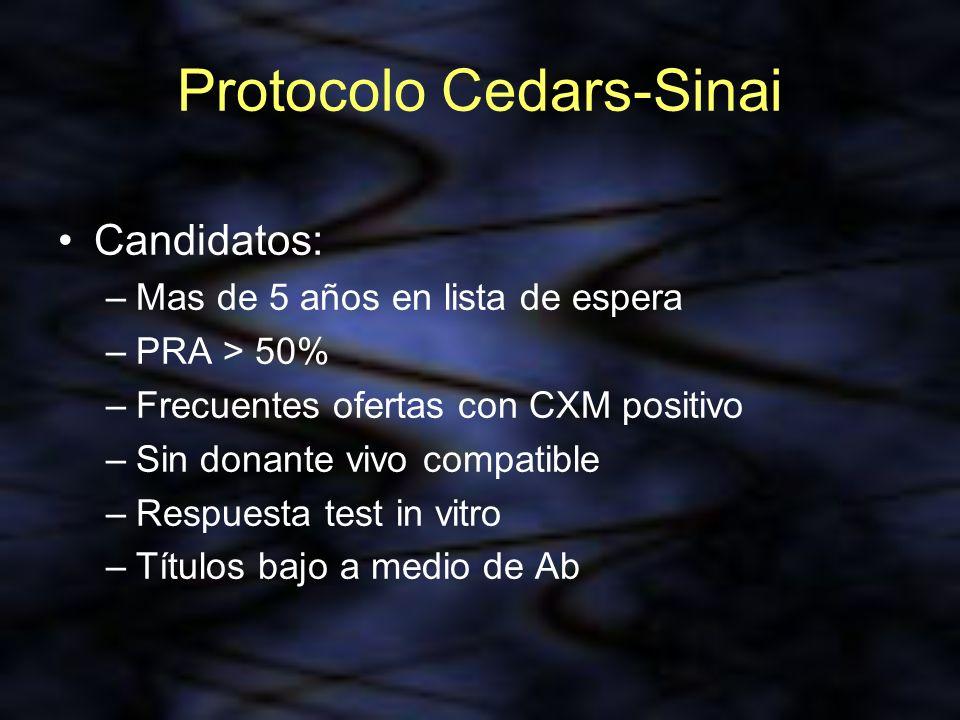 Protocolo Cedars-Sinai